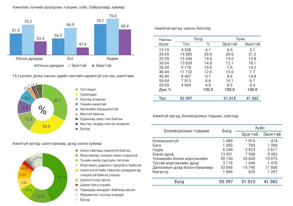 Mongolia Unemployment index
