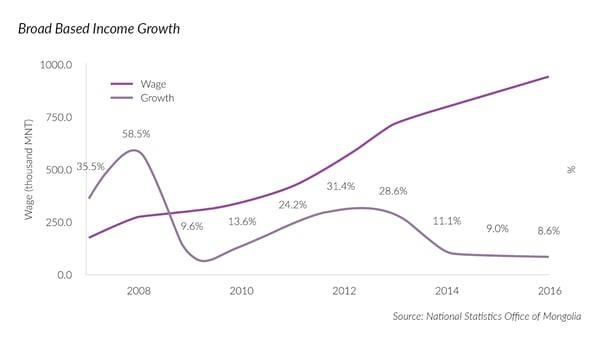 Mongolia broad based income growth