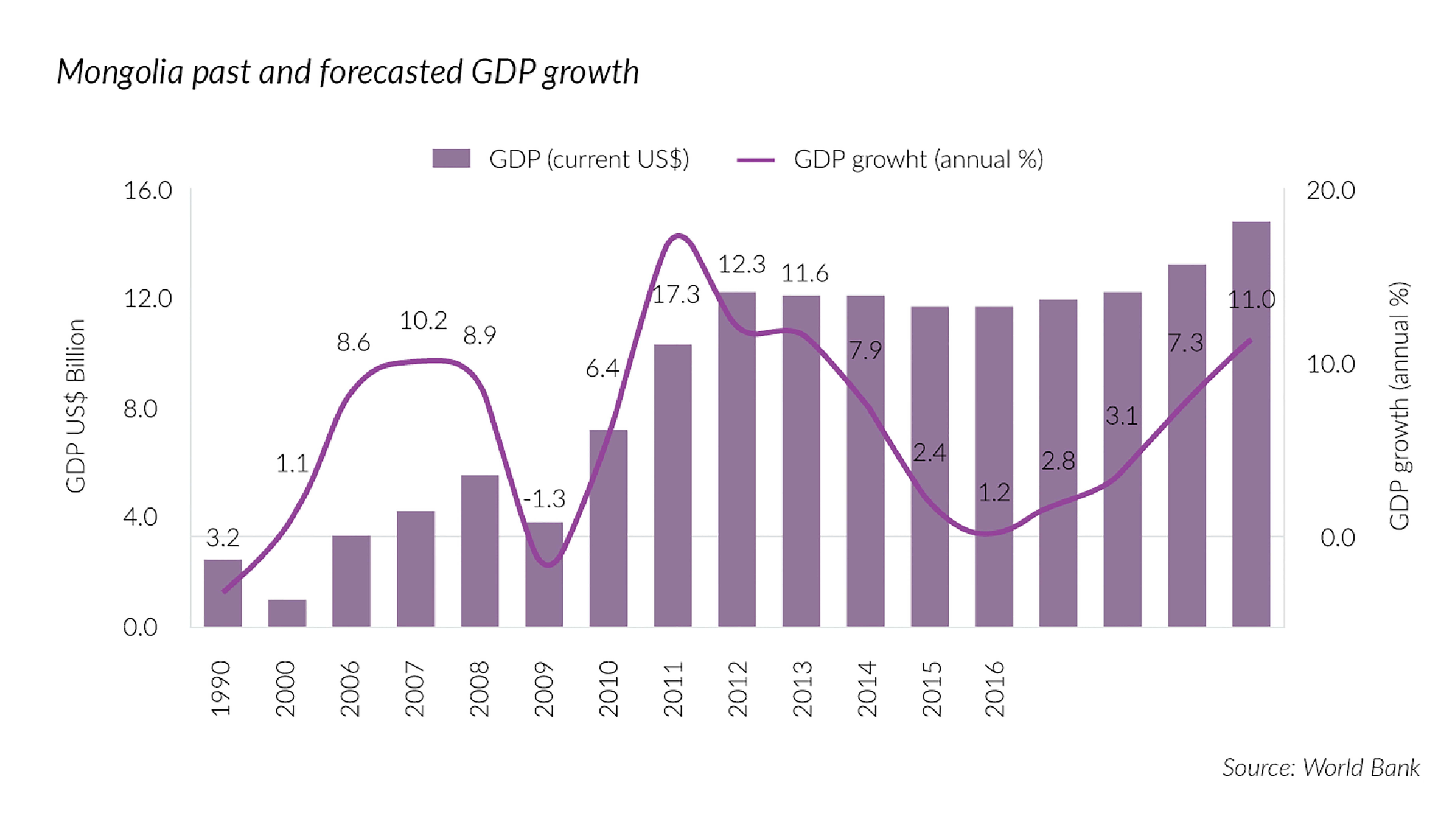 Mongolia past and forecasted GDP growth