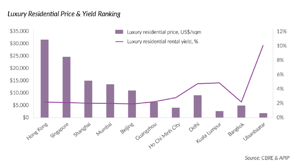 Mongolia residential price - yield ranking