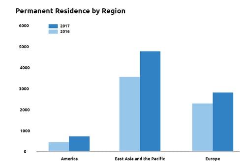 Permanent by region