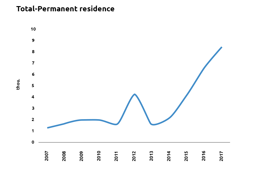 Total Permanent-1