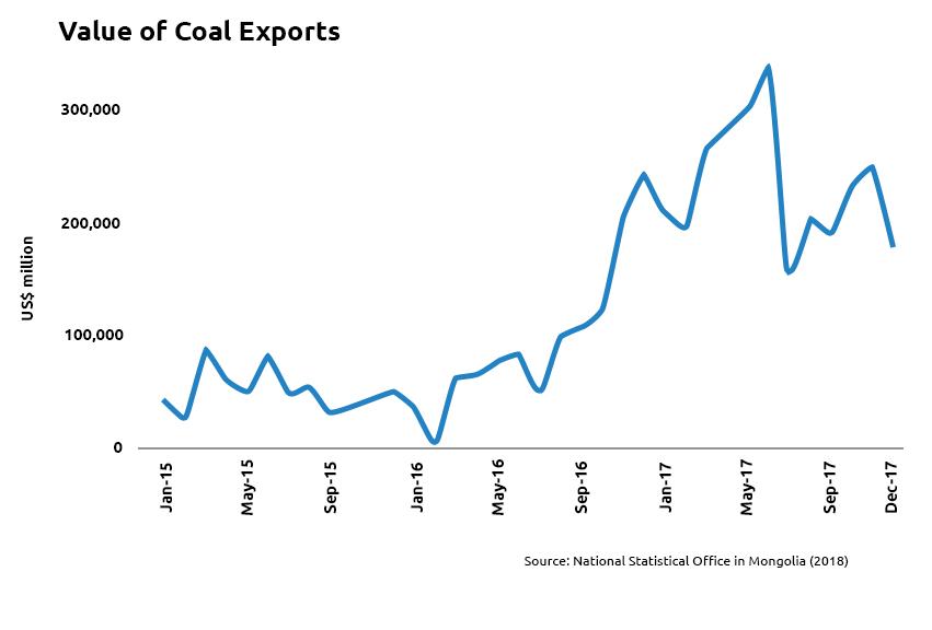 Value of Coal Exports