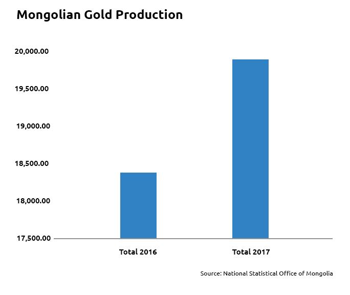 Mongolian Gold Production