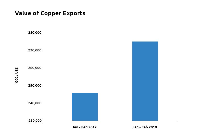 2018q1f1Copper