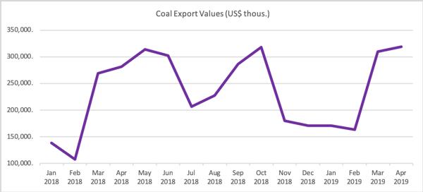 Coal 2019Q1