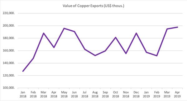 Copper 2019Q2