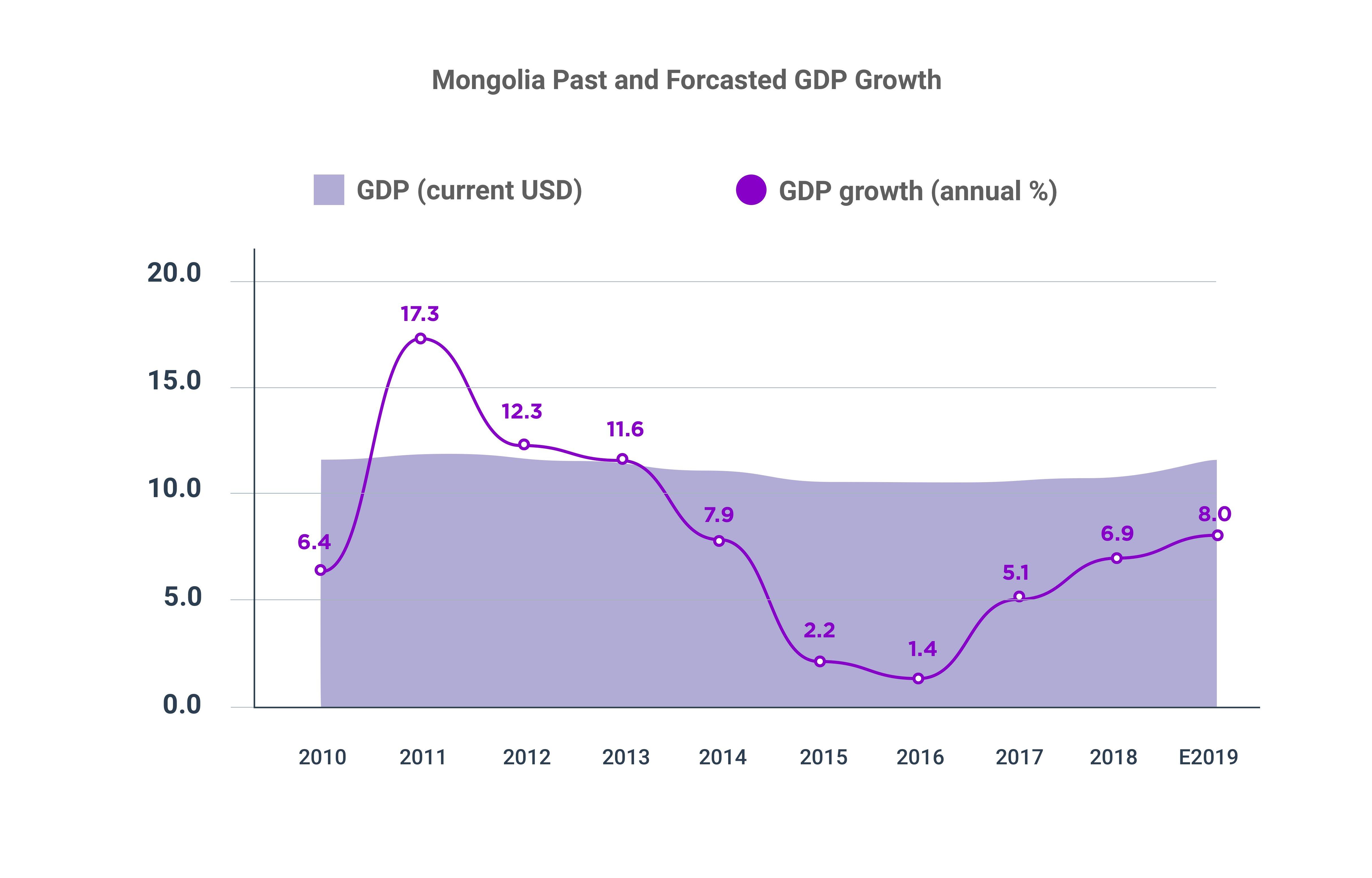 Mongolia GDP 2010-2019 APIP