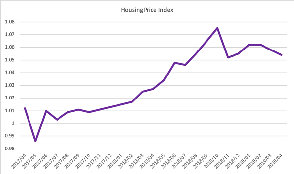 Pricing index 2019q2