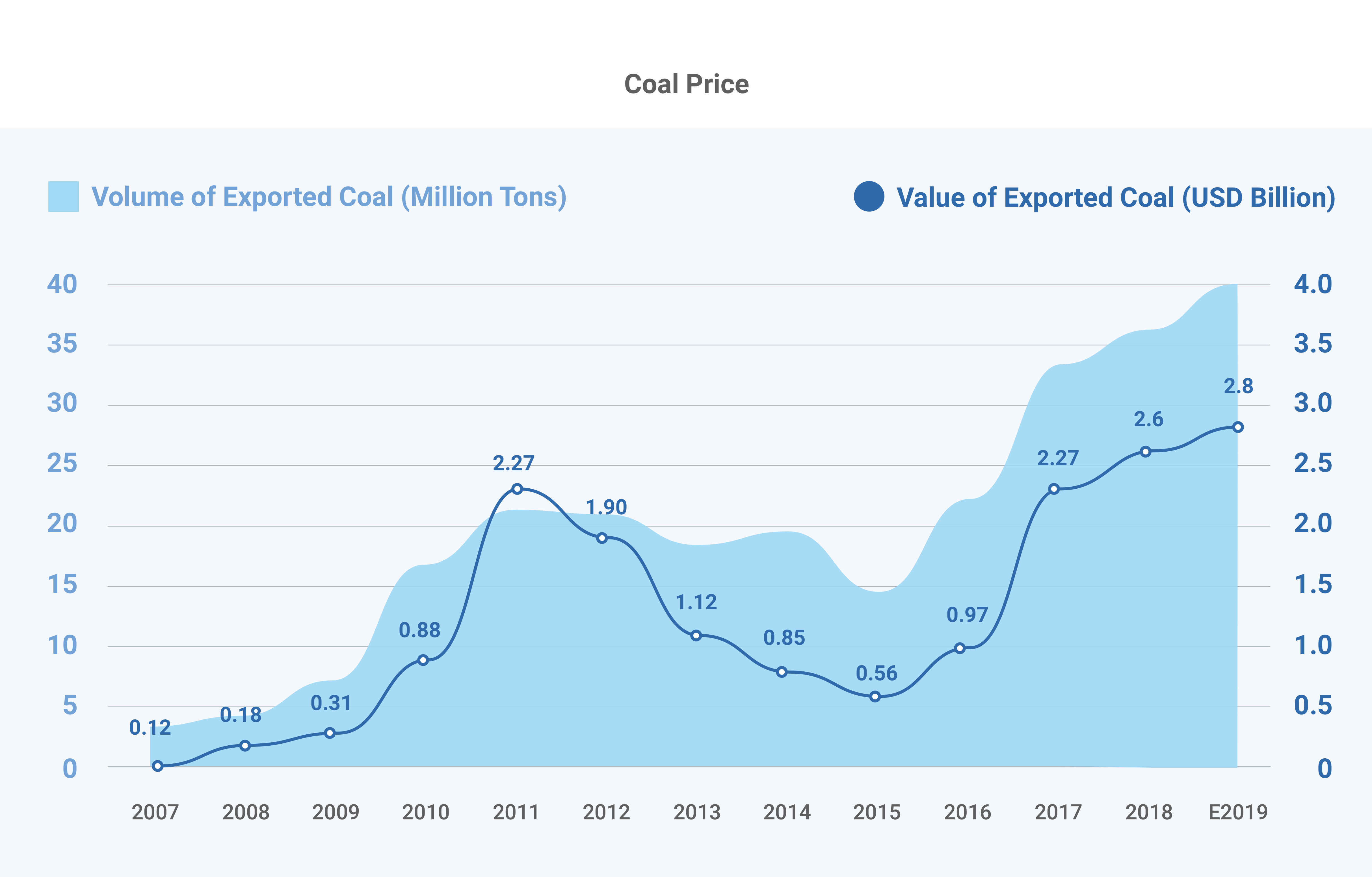 Coal Price_blue chart