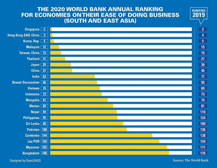 Ease of Doing Business Mongolia 2020