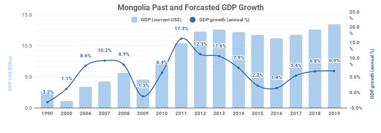 GDP 2019 Q4
