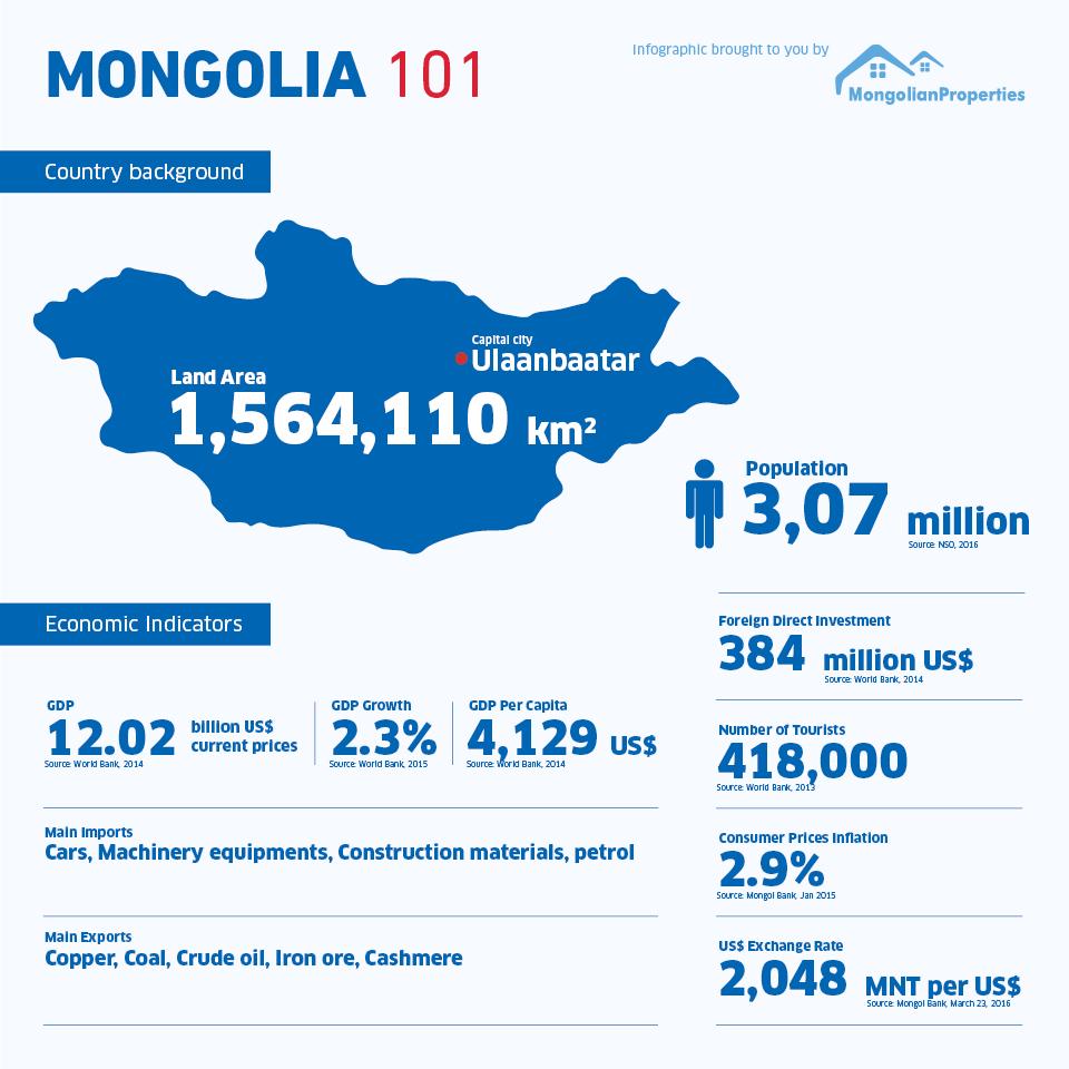 #01 Infographic - Mongolia 101