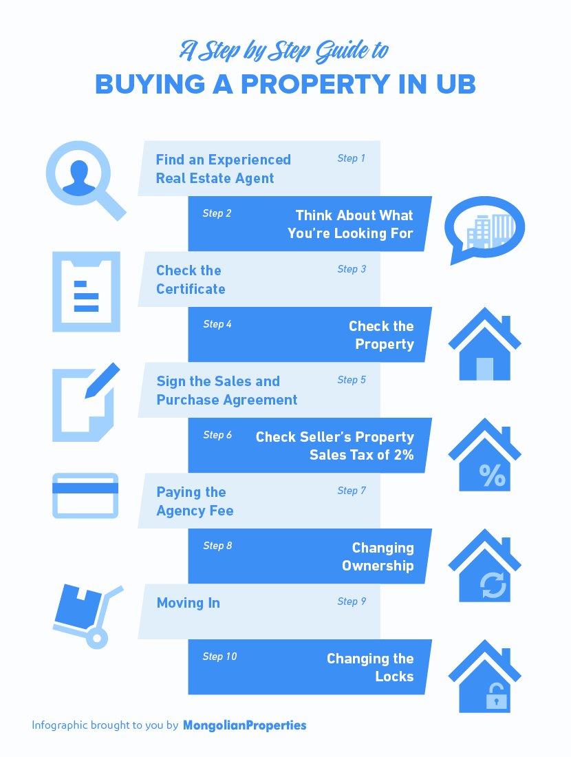 #03 Infographic - A Step by Step Guide to Buying a Property in UB