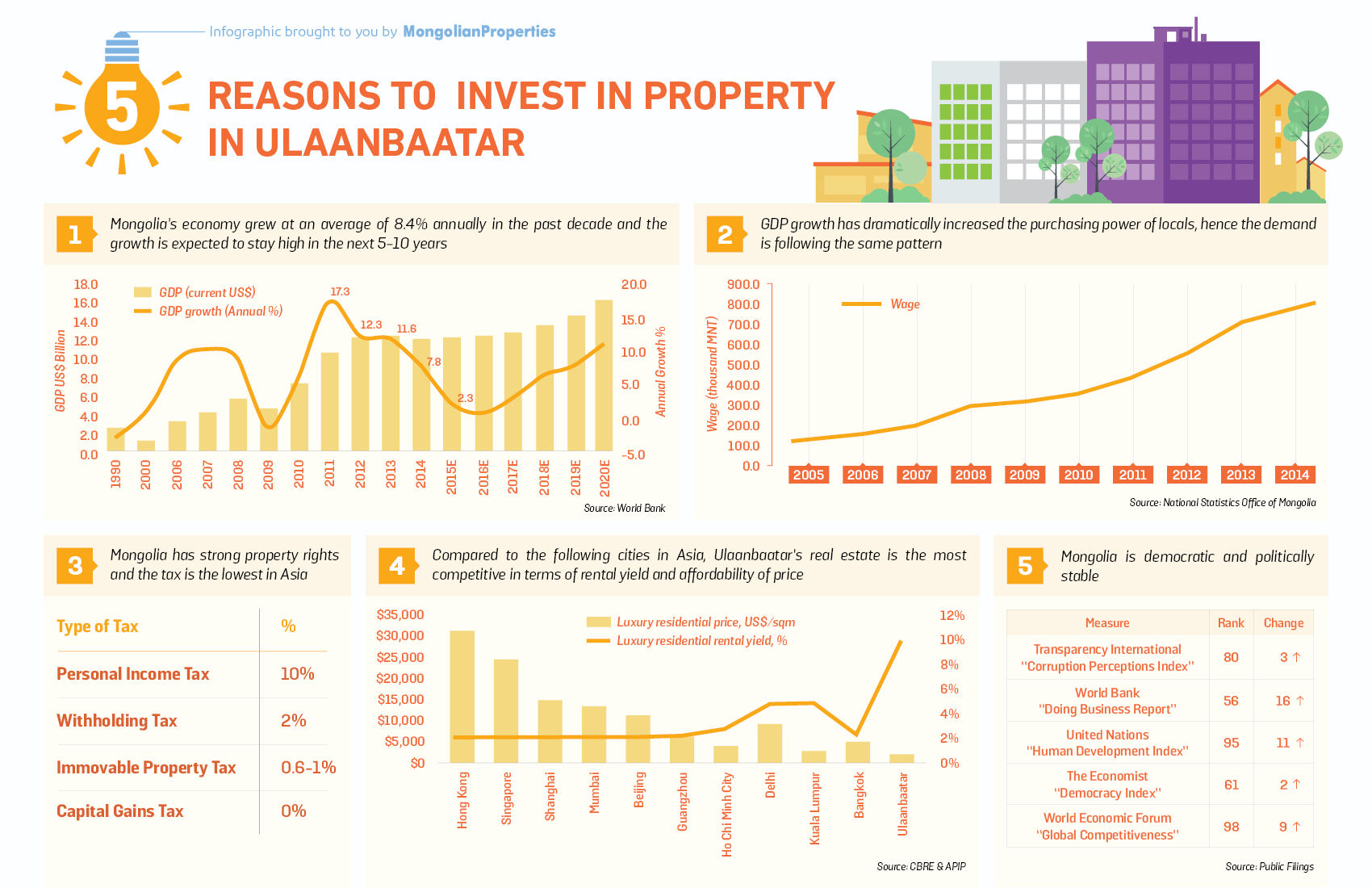 #07 Infographic - Top 5 Reasons to Invest in Property in UB