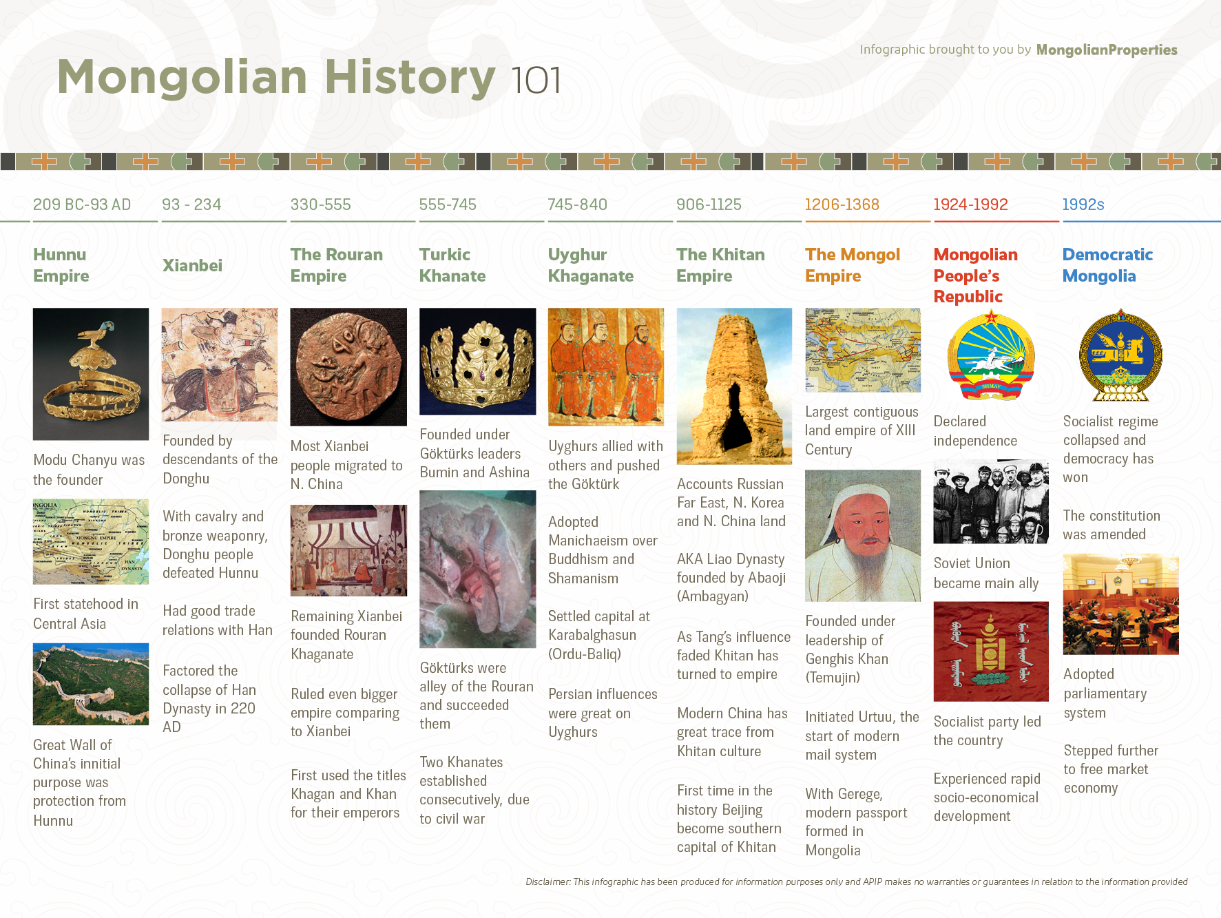 #18 Infographic - Mongolian History 101