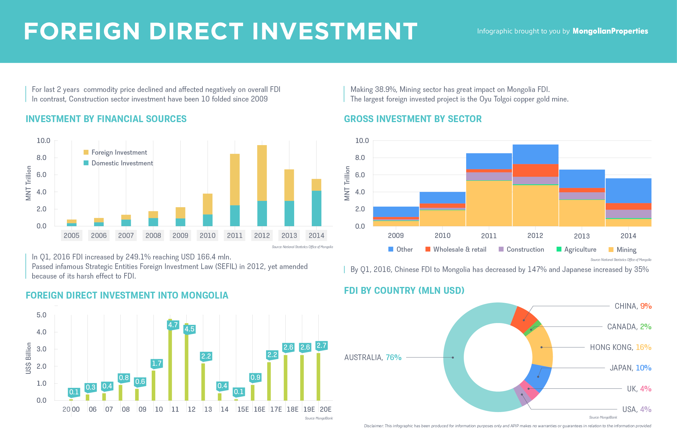 #21 Infographic - Foreign Direct Investment