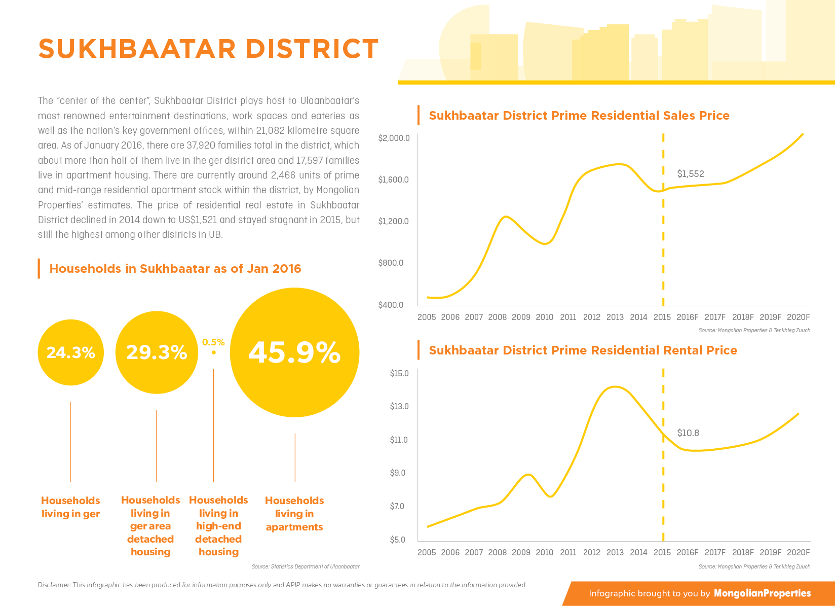 #22 Infographic - Sukhbaatar District