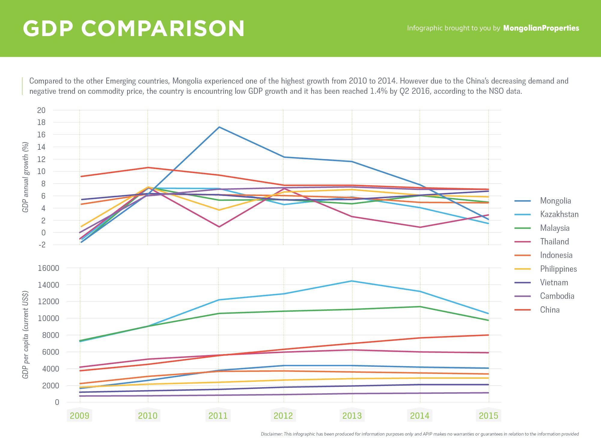 #23 Infographic - GDP Comparison FL