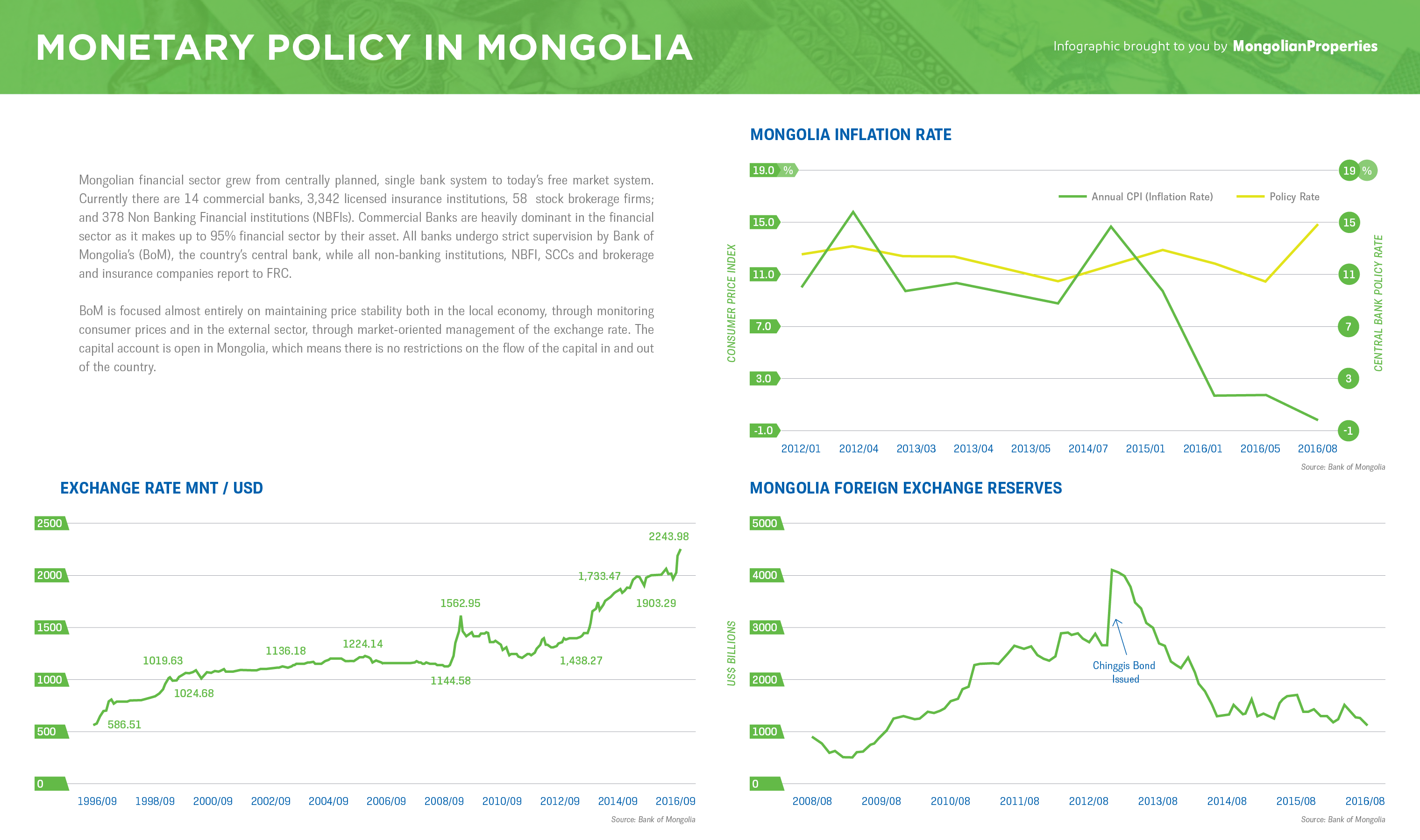 #26 Infographic - Monetary Policy in Mongolia