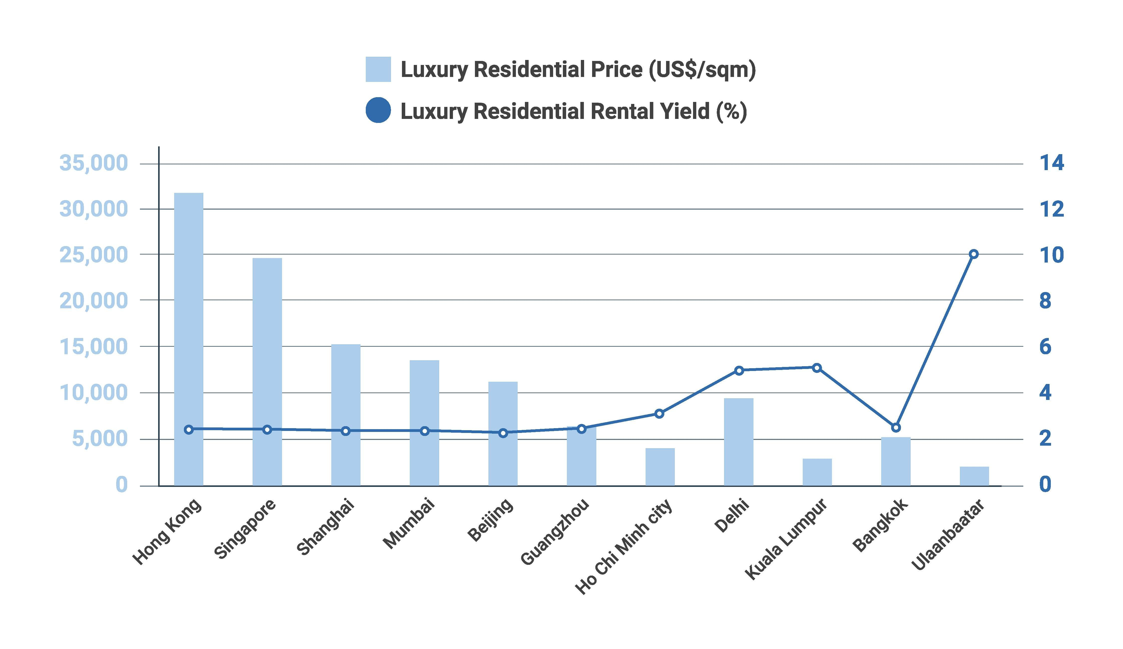 Luxury Residential chart
