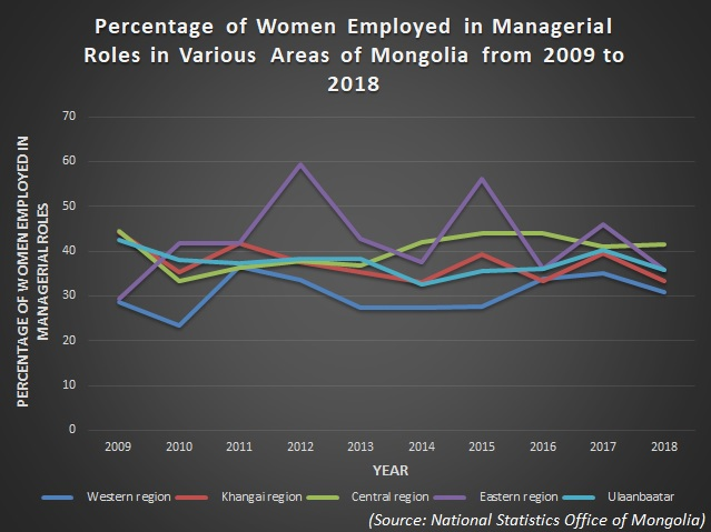 Managerial Roles Graph