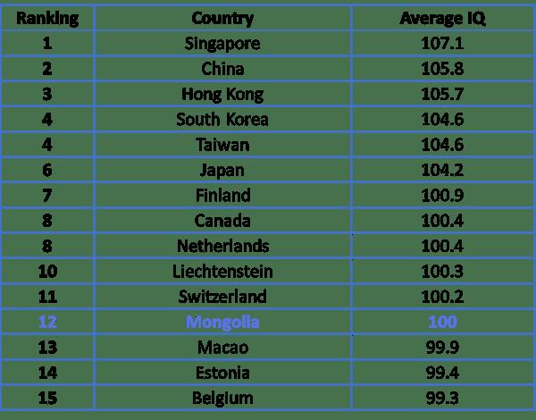 world average national IQ rank Mongolia
