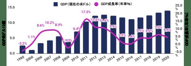 モンゴルのGDP成長率(年率%)