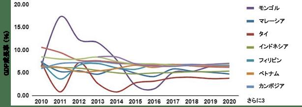 モンゴルの相対的な実質GDP成長