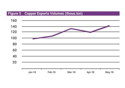 Mongolia Q2 economic update copper export v.5