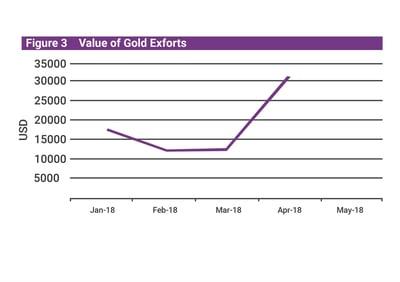 Mongolia Q2 economic update gold export