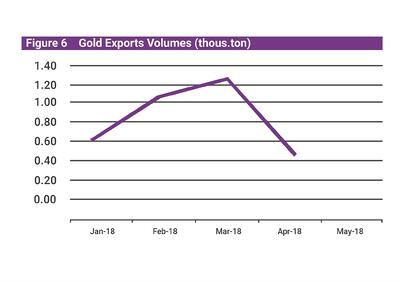 Mongolia Q2 economic update gold exports v.6