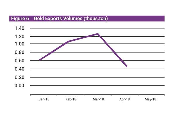 Mongolia Q2 economic update gold exports v.6