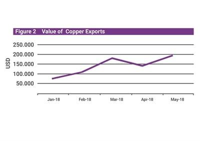 Mongolian Q2 economic update copper export