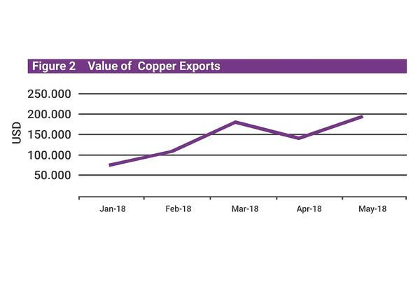 Mongolian Q2 economic update copper export