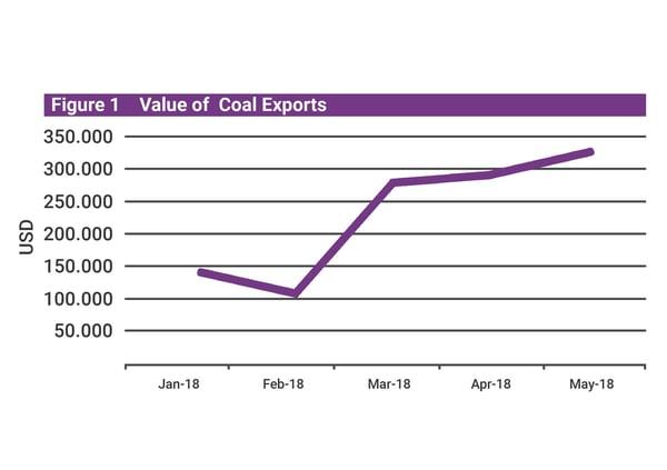 Mongolia Q2 Update Coal Exports