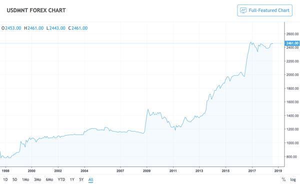 TradingView USDMNT chart