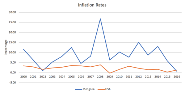USD v Mongolia Inflation Rates
