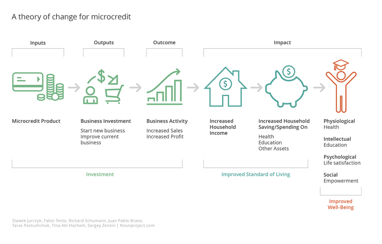 Theory of Change for Microfinance/Microcredit