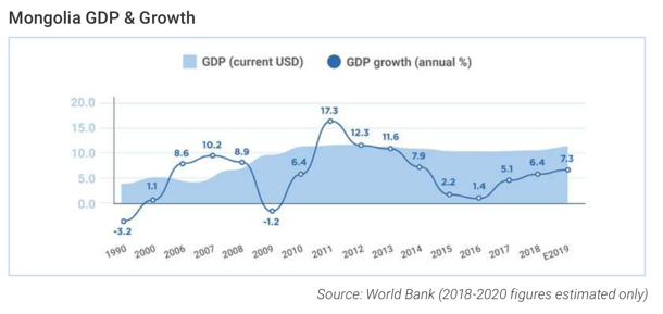 Mongolia GDP and Growth 1990-2019 World Bank Data