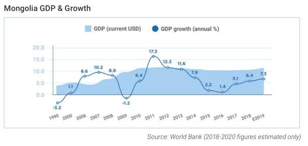 Mongolia GDP and Growth 1990-2019 World Bank Data
