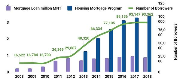 mortgage shit