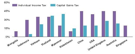 tax law mongola
