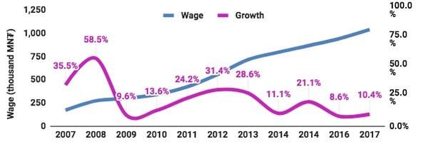 wage growth gdp mongolia